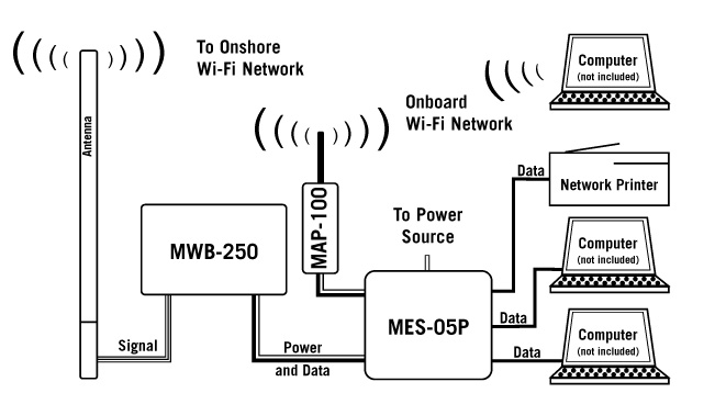 Complete Marine Wi-Fi System
